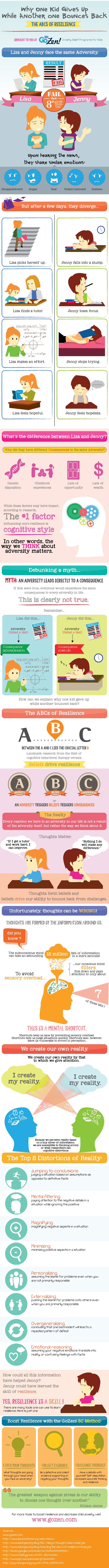 ABCs of Resilience