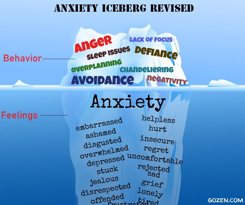 "Anxiety Iceberg diagram with ""anger,"" ""lack of focus"" and ""avoidance"" above water and feelings like ""anxiety"" ""embarrassed"" ""disgusted"" and ""overwhelmed"" beneath the surface"